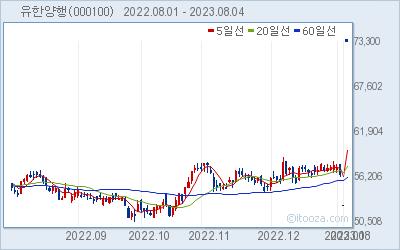 유한양행 최근 6개월간 주가 차트