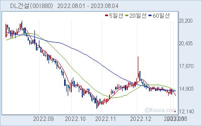 삼호 최근 6개월간 주가 차트