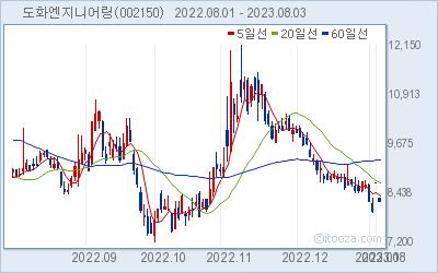 도화엔지니어링 최근 6개월간 주가 차트