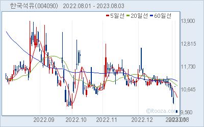 한국석유 최근 6개월간 주가 차트