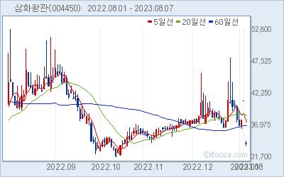 삼화왕관 최근 6개월간 주가 차트