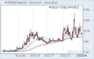 제주은행 최근 6개월간 주가 차트