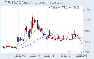 푸른저축은행 최근 6개월간 주가 차트