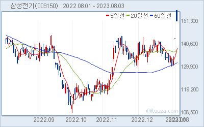 삼성전기 최근 6개월간 주가 차트