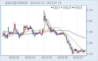 삼보산업 최근 6개월간 주가 차트