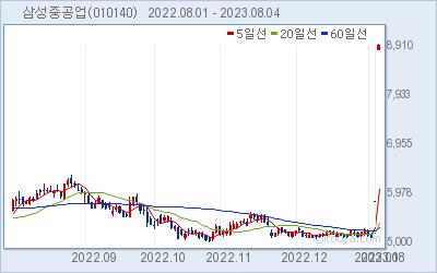 삼성중공업 최근 6개월간 주가 차트