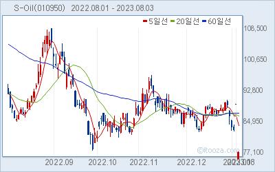 S-Oil 최근 6개월간 주가 차트