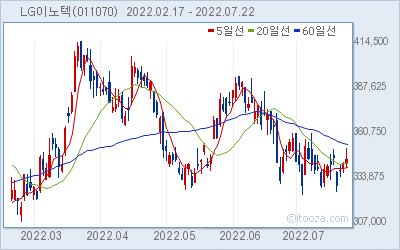 LG이노텍 최근 6개월간 주가 차트