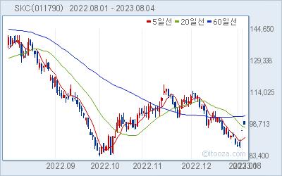 SKC 최근 6개월간 주가 차트