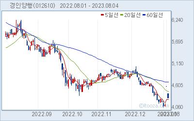 경인양행 최근 6개월간 주가 차트