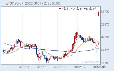E1 최근 6개월간 주가 차트