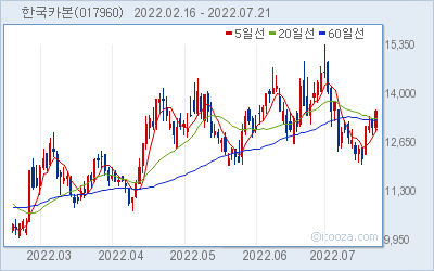 한국카본 최근 6개월간 주가 차트