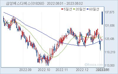삼성에스디에스 최근 6개월간 주가 차트