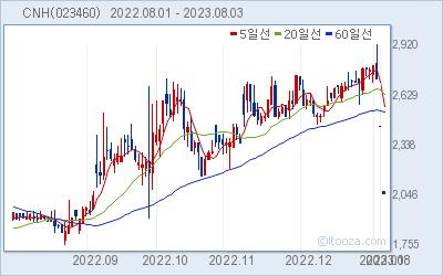 CNH 최근 6개월간 주가 차트