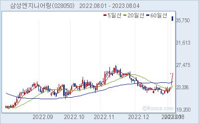 삼성엔지니어링 최근 6개월간 주가 차트