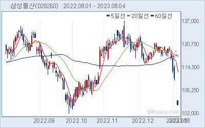 삼성물산 최근 6개월간 주가 차트
