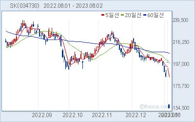 SK 최근 6개월간 주가 차트