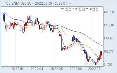 CJ ENM 최근 6개월간 주가 차트