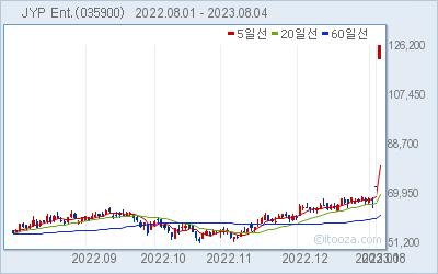 JYP Ent. 최근 6개월간 주가 차트