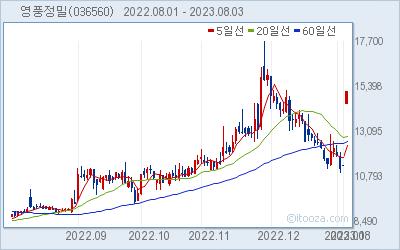 영풍정밀 최근 6개월간 주가 차트