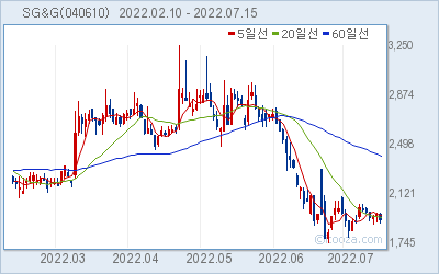 SG&G 최근 6개월간 주가 차트