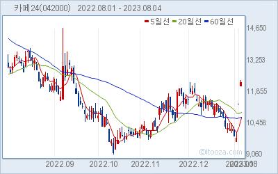카페24 최근 6개월간 주가 차트