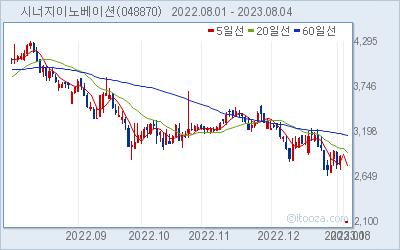 시너지이노베이션 최근 6개월간 주가 차트