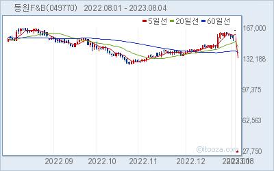 동원F&B 최근 6개월간 주가 차트