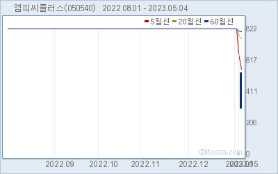 한국코퍼레이션 최근 6개월간 주가 차트