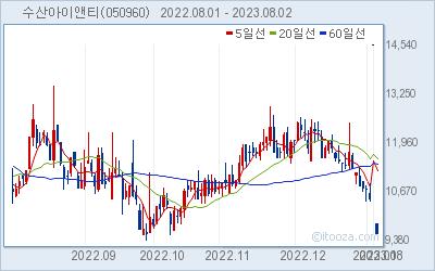 수산아이앤티 최근 6개월간 주가 차트