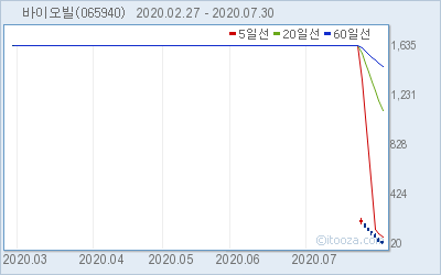 바이오빌 최근 6개월간 주가 차트