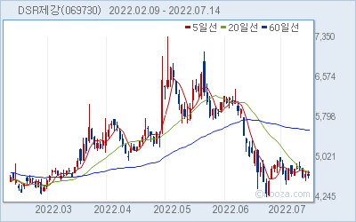 DSR제강 최근 6개월간 주가 차트