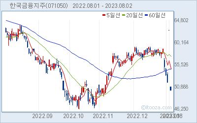 한국금융지주 최근 6개월간 주가 차트