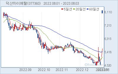 덕산하이메탈 최근 6개월간 주가 차트