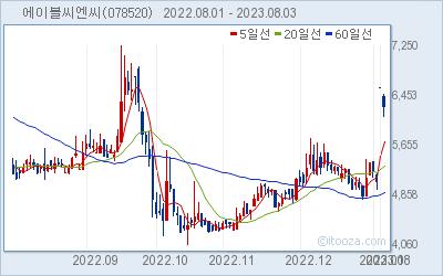 에이블씨엔씨 최근 6개월간 주가 차트