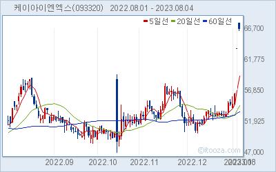 케이아이엔엑스 최근 6개월간 주가 차트