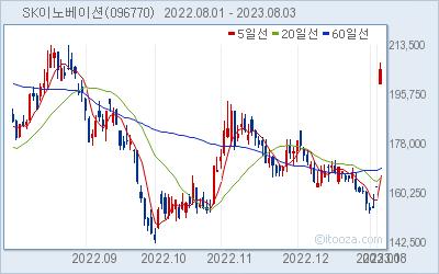 SK이노베이션 최근 6개월간 주가 차트