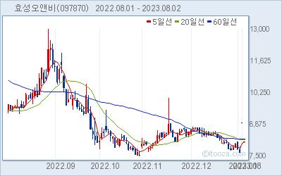 효성오앤비 최근 6개월간 주가 차트