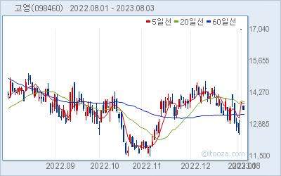 고영 최근 6개월간 주가 차트