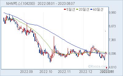 NHN벅스 최근 6개월간 주가 차트