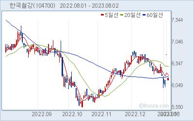 한국철강 최근 6개월간 주가 차트