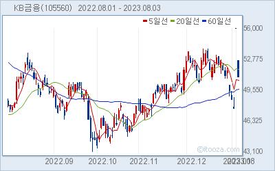 KB금융 최근 6개월간 주가 차트