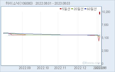 지투하이소닉 최근 6개월간 주가 차트