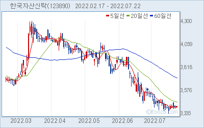 한국자산신탁 최근 6개월간 주가 차트