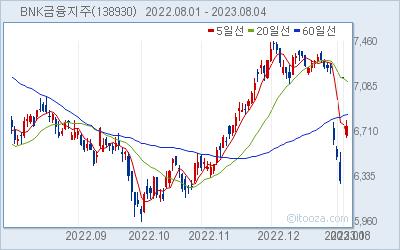 BNK금융지주 최근 6개월간 주가 차트