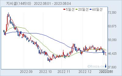 녹십자랩셀 최근 6개월간 주가 차트
