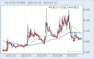 KG ETS 최근 6개월간 주가 차트