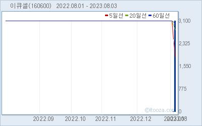 에스엔텍비엠 최근 6개월간 주가 차트