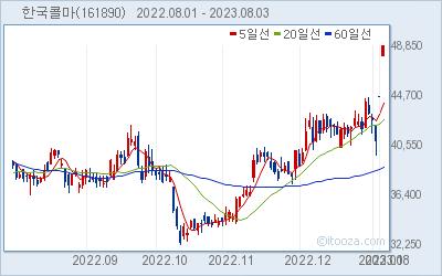 한국콜마 최근 6개월간 주가 차트