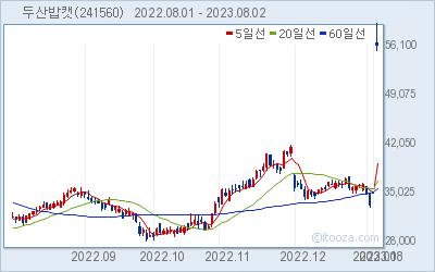 두산밥캣 최근 6개월간 주가 차트